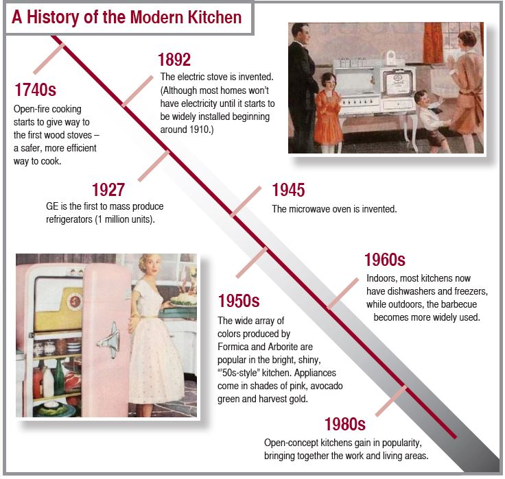 Everything but the Kitchen Sink: Milestones in Kitchen History