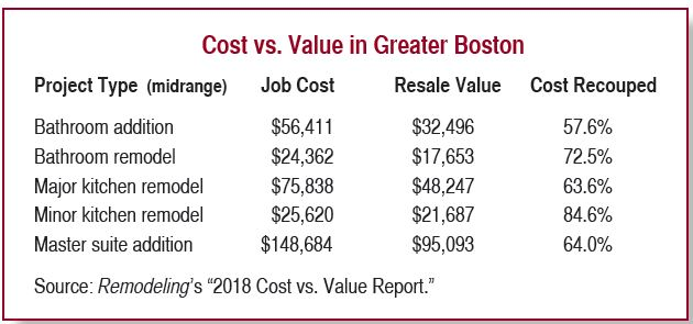 Cost vs. Value in Greater Boston